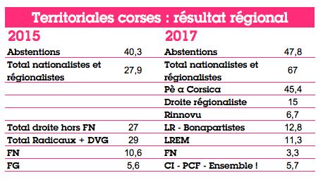 http://www.regards.fr/local/cache-vignettes/L458xH255/elections-corse-1-dcb1c.png?1583428211