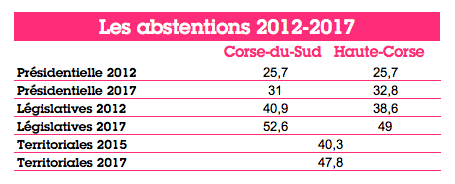 http://www.regards.fr/local/cache-vignettes/L455xH184/elections-corse-2-ed851.png?1583428211